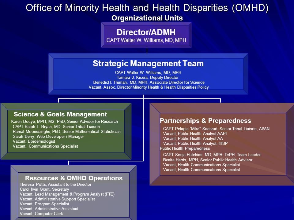 Office of Minority Health and Health Disparities (OMHD) Organizational Units Director/ADMH CAPT Walter W. Williams, MD, MPH Science & Goals Management