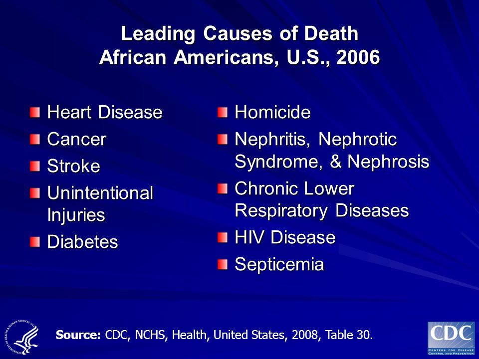 Leading Causes of Death African Americans, U.S., 2006 Heart Disease CancerStroke Unintentional Injuries DiabetesHomicide Nephritis, Nephrotic Syndrome