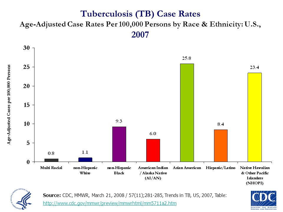 Tuberculosis (TB) Case Rates Age-Adjusted Case Rates Per 100,000 Persons by Race & Ethnicity: U.S., 2007 Source: CDC, MMWR, March 21, 2008 / 57(11);28
