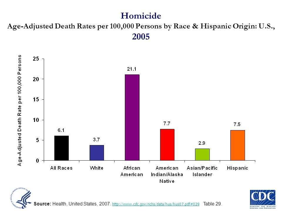 Source: Health, United States, 2007. http://www.cdc.gov/nchs/data/hus/hus07.pdf#029 Table 29. http://www.cdc.gov/nchs/data/hus/hus07.pdf#029 Homicide