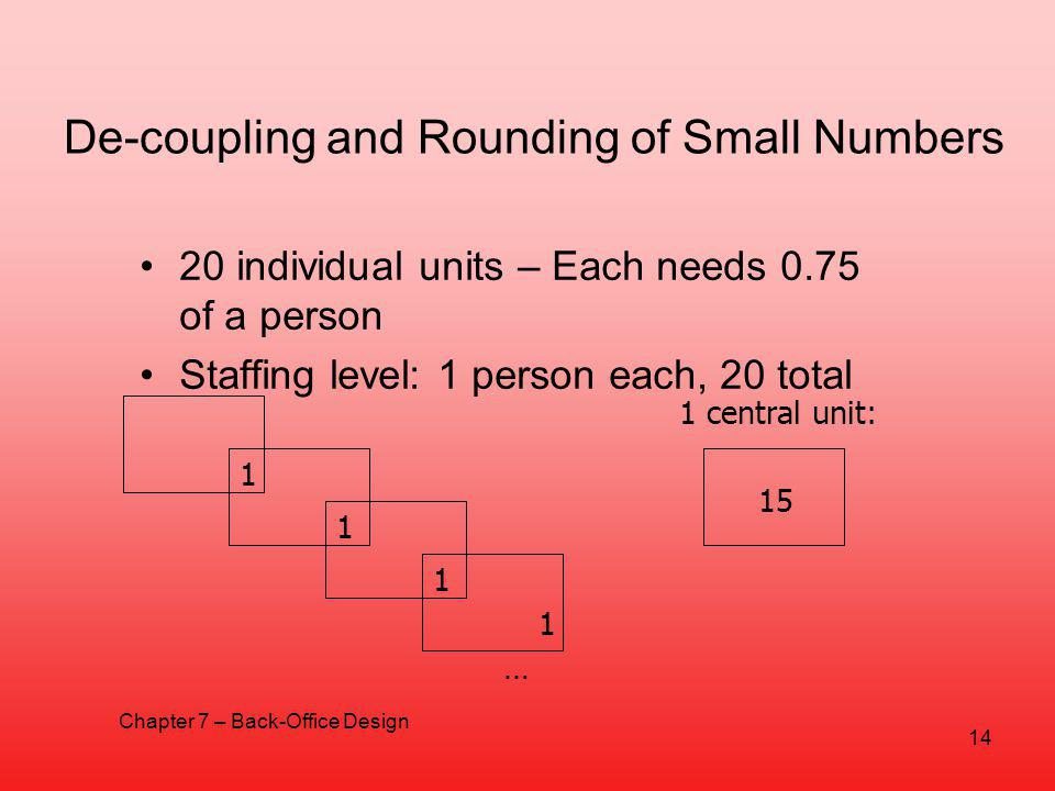 De-coupling and Rounding of Small Numbers 20 individual units – Each needs 0.75 of a person Staffing level: 1 person each, 20 total 1 1 1 1 … 1 central unit: 15 14 Chapter 7 – Back-Office Design