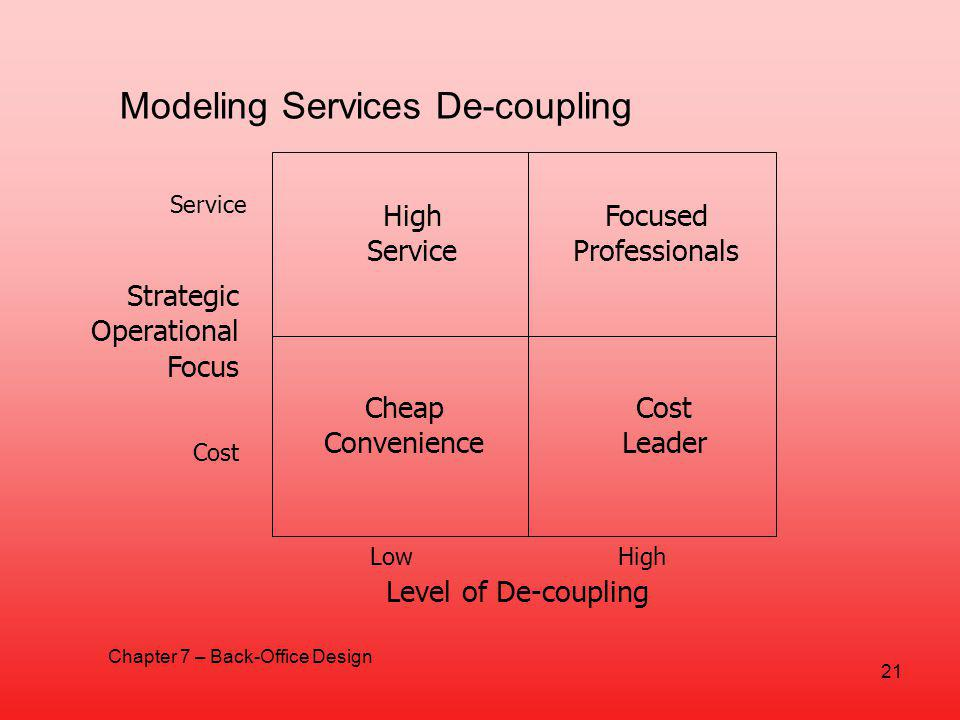 Modeling Services De-coupling High Service Focused Professionals Cheap Convenience Cost Leader LowHigh Level of De-coupling Service Cost Strategic Operational Focus 21 Chapter 7 – Back-Office Design