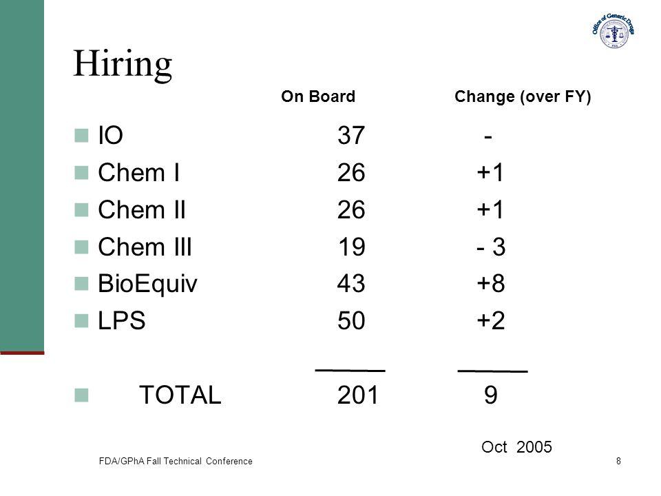 FDA/GPhA Fall Technical Conference8 Hiring IO37 - Chem I 26 +1 Chem II26 +1 Chem III 19 - 3 BioEquiv 43 +8 LPS50 +2 TOTAL201 9 On Board Change (over F