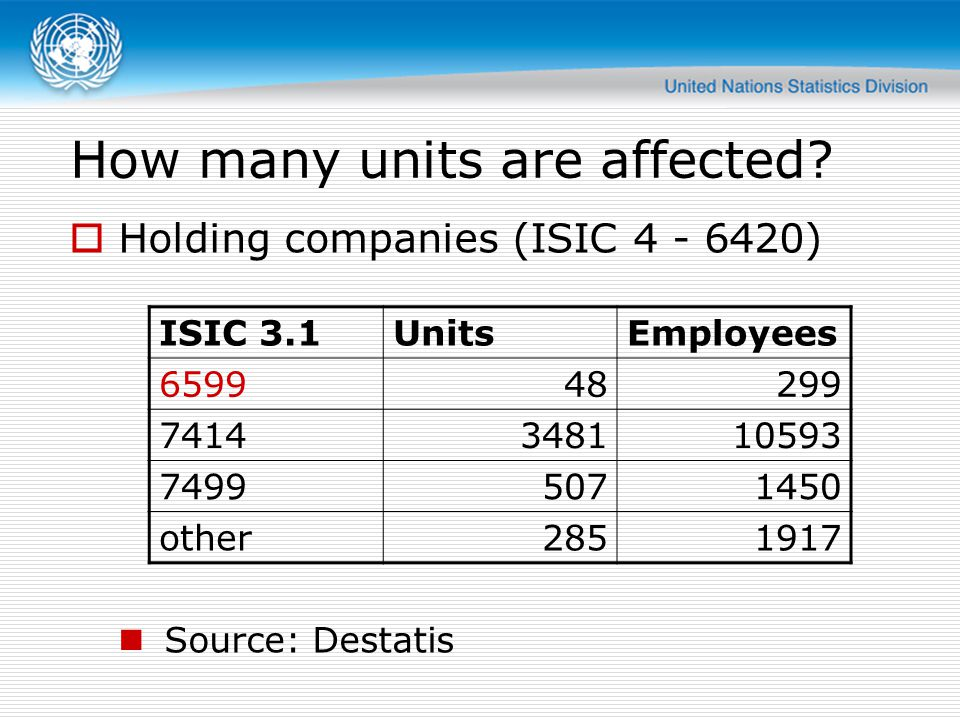 How many units are affected? Holding companies (ISIC 4 - 6420) Source: Destatis ISIC 3.1UnitsEmployees 659948299 7414348110593 74995071450 other285191