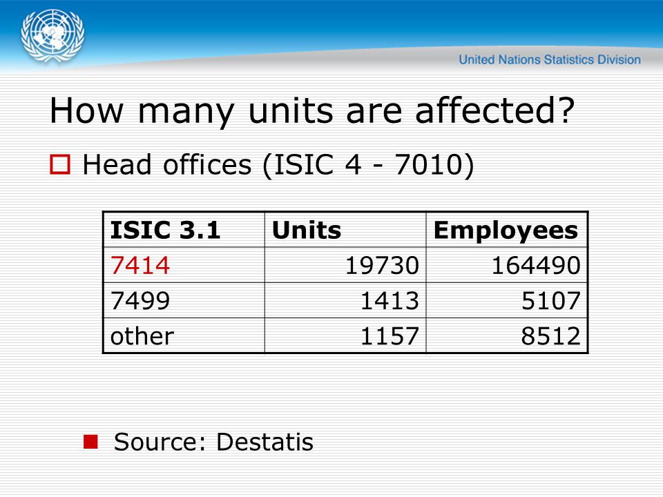 How many units are affected? Head offices (ISIC 4 - 7010) Source: Destatis ISIC 3.1UnitsEmployees 741419730164490 749914135107 other11578512