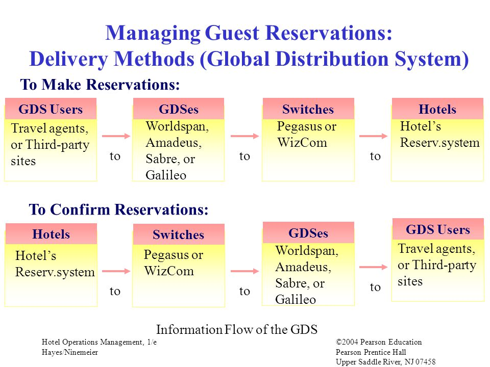 Hotel Operations Management, 1/e©2004 Pearson Education Hayes/Ninemeier Pearson Prentice Hall Upper Saddle River, NJ 07458 Managing Guest Reservations: Delivery Methods (Global Distribution System) Travel agents, or Third-party sites GDS UsersGDSesSwitchesHotels Worldspan, Amadeus, Sabre, or Galileo Pegasus or WizCom Hotels Reserv.system to To Make Reservations: Hotels Hotels Reserv.system Switches Pegasus or WizCom GDSes Worldspan, Amadeus, Sabre, or Galileo Travel agents, or Third-party sites GDS Users to To Confirm Reservations: Information Flow of the GDS