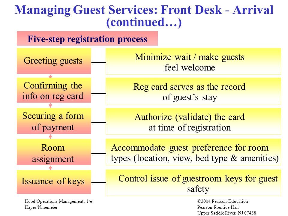 Hotel Operations Management, 1/e©2004 Pearson Education Hayes/Ninemeier Pearson Prentice Hall Upper Saddle River, NJ 07458 Managing Guest Services: Front Desk - Arrival (continued…) Five-step registration process Minimize wait / make guests feel welcome Greeting guests Reg card serves as the record of guests stay Authorize (validate) the card at time of registration Accommodate guest preference for room types (location, view, bed type & amenities) Issuance of keys Control issue of guestroom keys for guest safety Confirming the info on reg card Securing a form of payment Room assignment