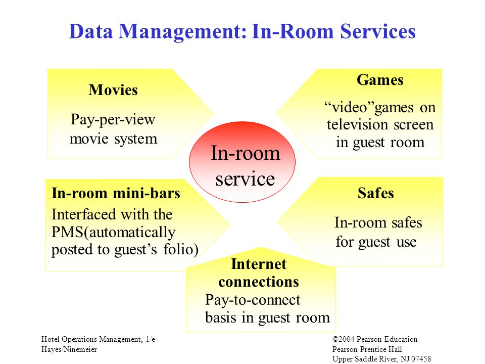 Hotel Operations Management, 1/e©2004 Pearson Education Hayes/Ninemeier Pearson Prentice Hall Upper Saddle River, NJ 07458 In-room service Movies Pay-per-view movie system In-room mini-bars Interfaced with the PMS(automatically posted to guests folio) Data Management: In-Room Services Games videogames on television screen in guest room Safes In-room safes for guest use Internet connections Pay-to-connect basis in guest room