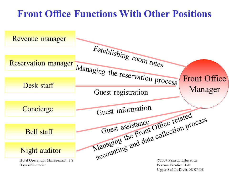 Hotel Operations Management, 1/e©2004 Pearson Education Hayes/Ninemeier Pearson Prentice Hall Upper Saddle River, NJ 07458 Front Office Functions With Other Positions Front Office Manager Revenue manager Establishing room rates Reservation manager Managing the reservation process Desk staff Guest registration Concierge Guest information Bell staff Guest assistance Night auditor Managing the Front Office related accounting and data collection process
