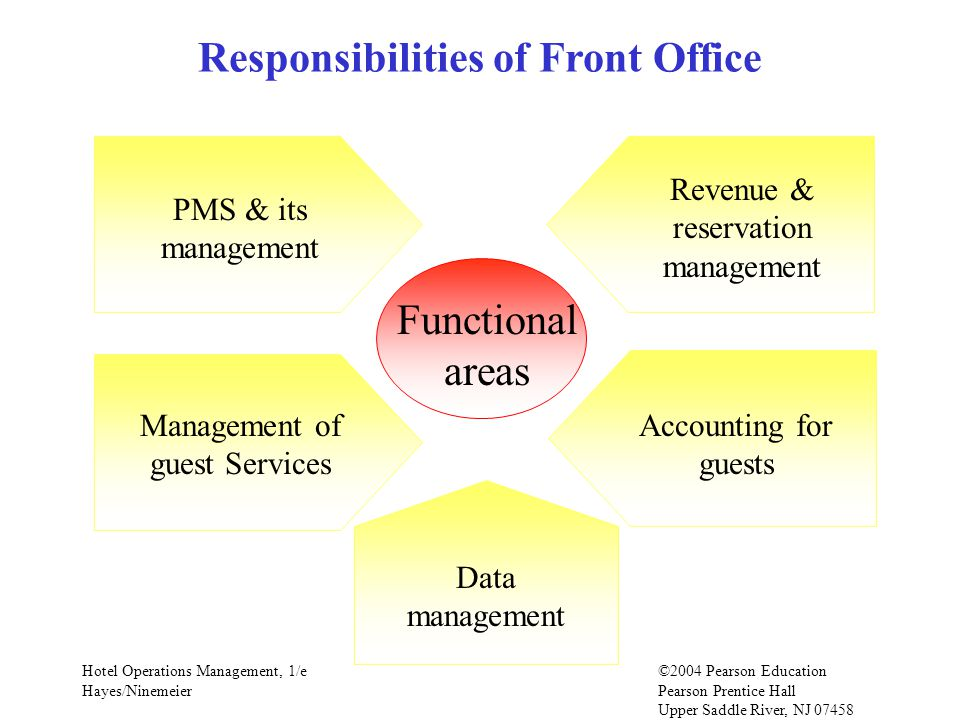 Hotel Operations Management, 1/e©2004 Pearson Education Hayes/Ninemeier Pearson Prentice Hall Upper Saddle River, NJ 07458 Responsibilities of Front Office Functional areas PMS & its management Revenue & reservation management Management of guest Services Accounting for guests Data management