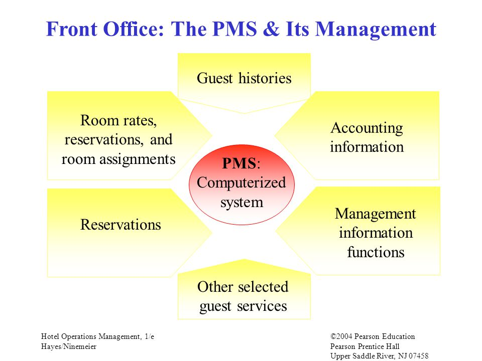 Hotel Operations Management, 1/e©2004 Pearson Education Hayes/Ninemeier Pearson Prentice Hall Upper Saddle River, NJ 07458 Front Office: The PMS & Its Management PMS: Computerized system Room rates, reservations, and room assignments Guest histories Reservations Other selected guest services Management information functions Accounting information