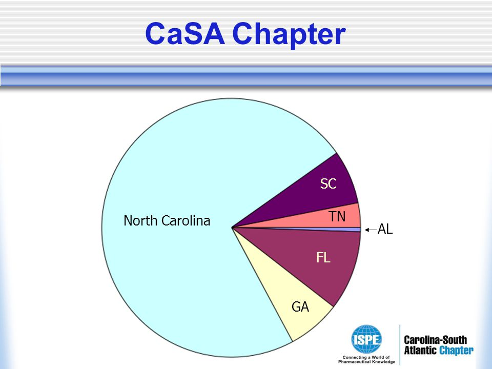 North Carolina SC AL TN FL GA CaSA Chapter