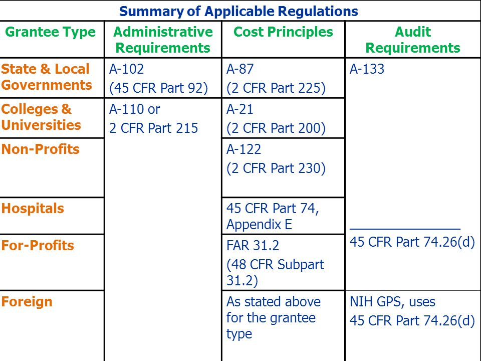 Summary of Applicable Regulations Grantee TypeAdministrative Requirements Cost PrinciplesAudit Requirements State & Local Governments A-102 (45 CFR Pa