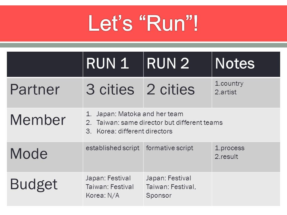 RUN 1RUN 2Notes Partner3 cities2 cities 1.country 2.artist Member 1.Japan: Matoka and her team 2.Taiwan: same director but different teams 3.Korea: different directors Mode established scriptformative script1.process 2.result Budget Japan: Festival Taiwan: Festival Korea: N/A Japan: Festival Taiwan: Festival, Sponsor