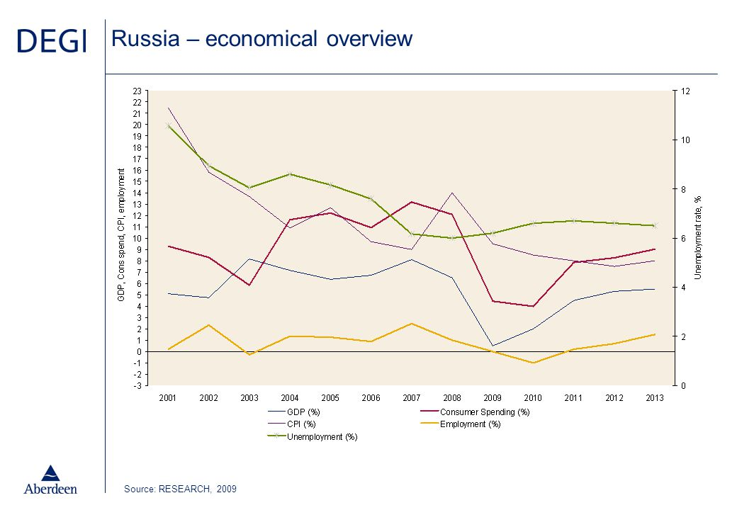 Macroeconomic data – comments General view for Russia: high GDP growth over the last 10 years a sharp slowdown in 2009, due to: –the large drop in the oil prices –the significant tightening of credit conditions which has resulted in a falling rouble and rising interest rates.
