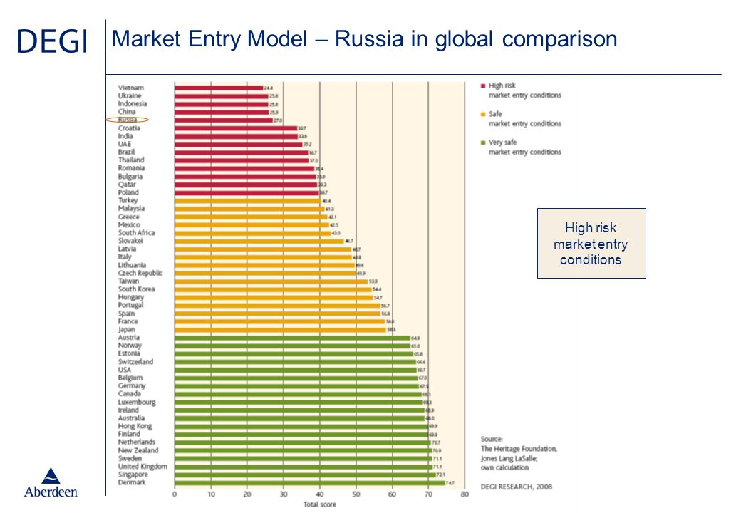 Market Entry Model – Russia in global comparison High risk market entry conditions