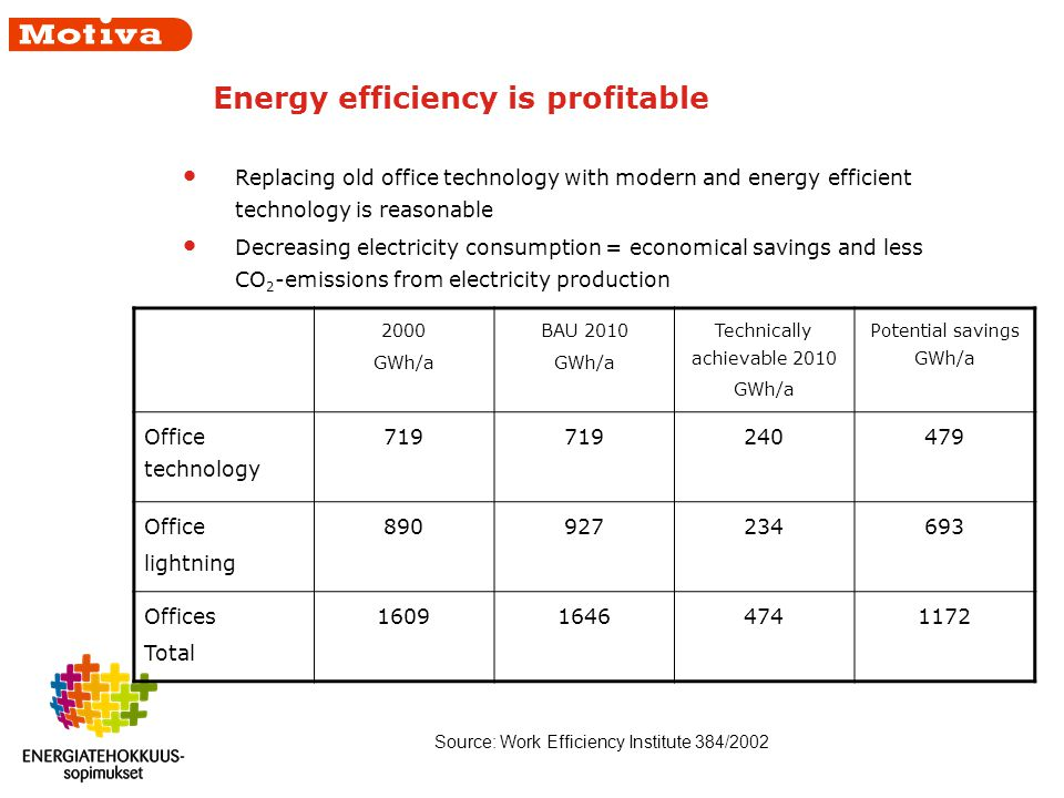 Energy efficiency is profitable Replacing old office technology with modern and energy efficient technology is reasonable Decreasing electricity consumption = economical savings and less CO 2 -emissions from electricity production 2000 GWh/a BAU 2010 GWh/a Technically achievable 2010 GWh/a Potential savings GWh/a Office technology 719 240479 Office lightning 890927234693 Offices Total 160916464741172 Source: Work Efficiency Institute 384/2002