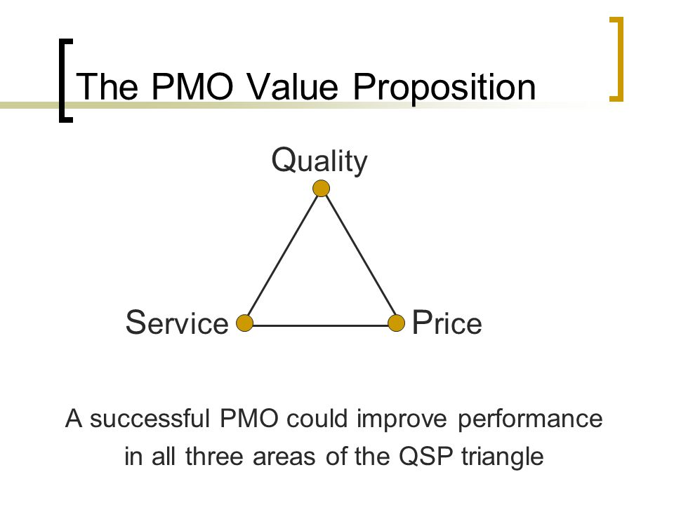 The PMO Value Proposition Q uality S ervice P rice (More Valuable Deliverables) (More Efficient Performance)(Reduce Waste) The cost of the PMO must be exceeded by the benefits