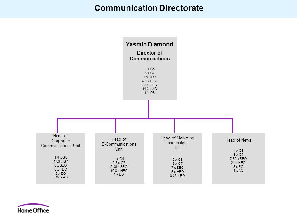 Communication Directorate Yasmin Diamond Director of Communications 1 x G6 3 x G7 4 x SEO 6.8 x HEO 27.1 x EO 14.3 x AO 1 X PS Head of Corporate Commu