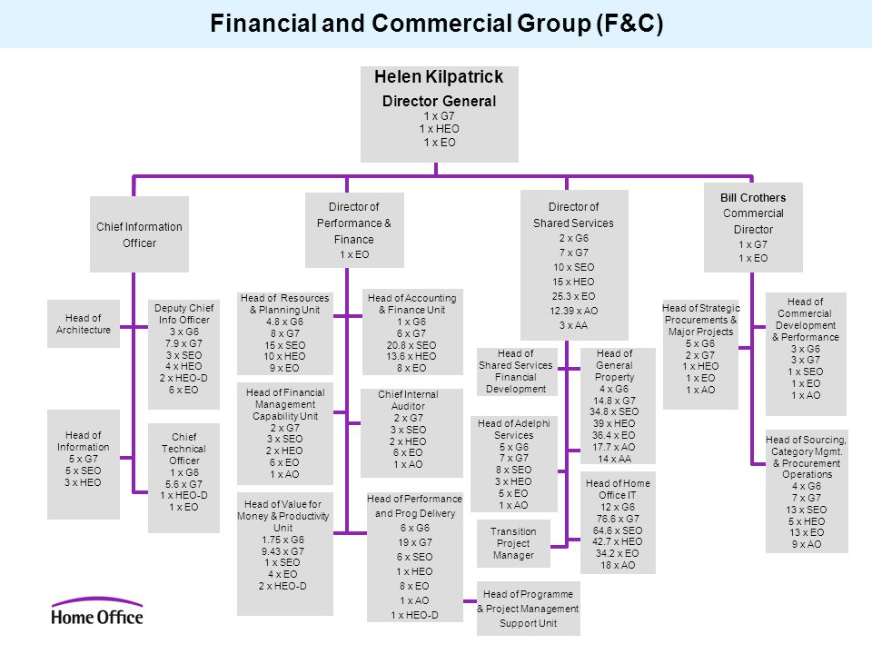 Financial and Commercial Group (F&C) Helen Kilpatrick Director General 1 x G7 1 x HEO 1 x EO Director of Shared Services 2 x G6 7 x G7 10 x SEO 15 x H