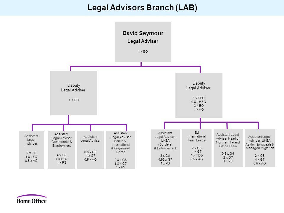 Legal Advisors Branch (LAB) David Seymour Legal Adviser 1 x EO Deputy Legal Adviser 1 X EO Assistant Legal Adviser 2 x G6 1.8 x G7 0.5 x AO Assistant