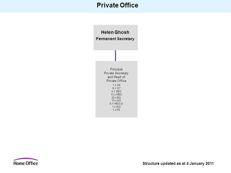 Private Office Helen Ghosh Permanent Secretary Principal Private Secretary and Head of Private Office 1 x G6 9 X G7 4 X SEO 13 x HEO 20 x EO 10 x AO 5