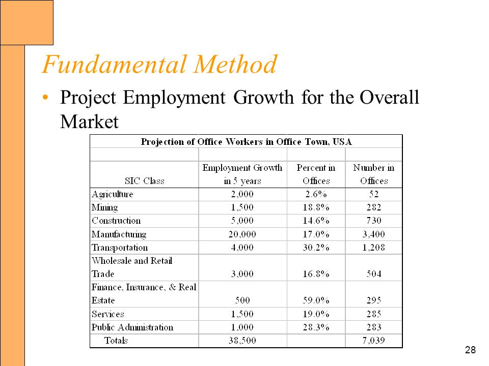 28 Fundamental Method Project Employment Growth for the Overall Market