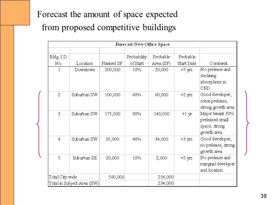 38 Forecast the amount of space expected from proposed competitive buildings