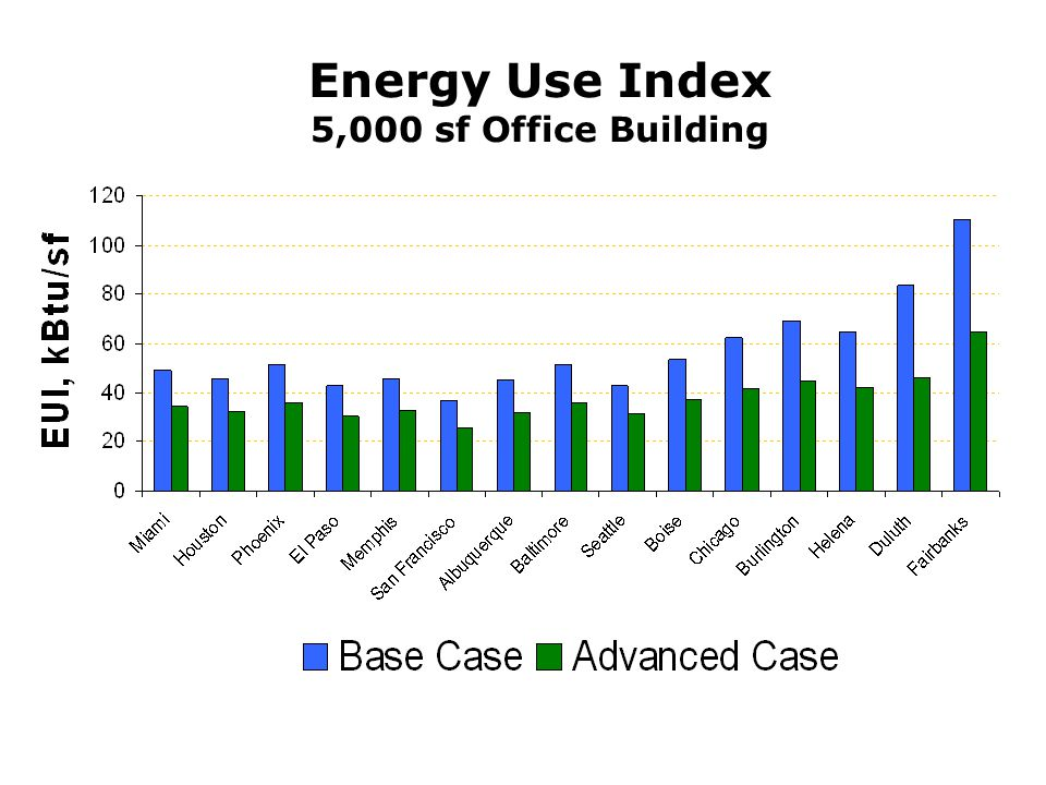 Energy Use Index 5,000 sf Office Building