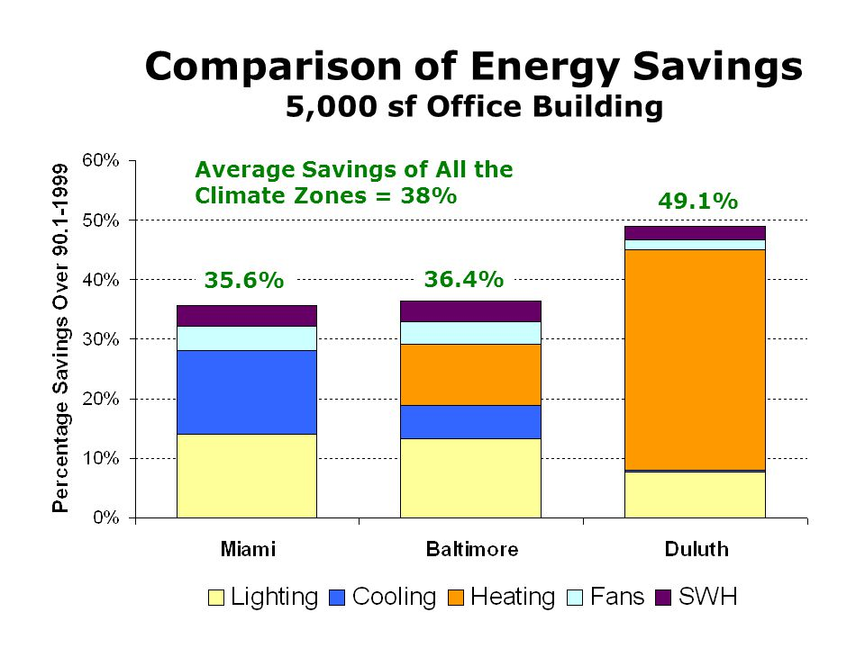 Comparison of Energy Savings 5,000 sf Office Building 35.6% 36.4% 49.1% Average Savings of All the Climate Zones = 38%