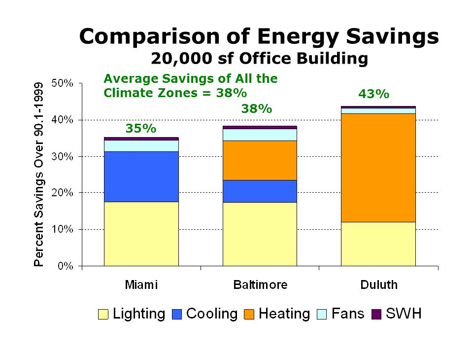 Comparison of Energy Savings 20,000 sf Office Building 35% 38% 43% Average Savings of All the Climate Zones = 38%