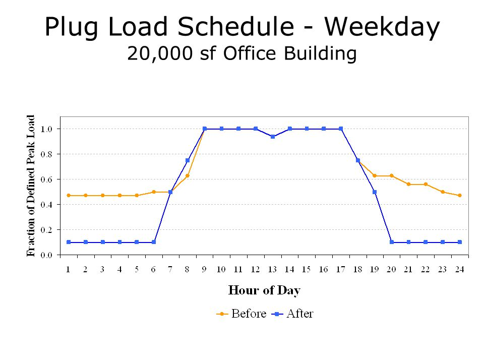 Plug Load Schedule - Weekday 20,000 sf Office Building