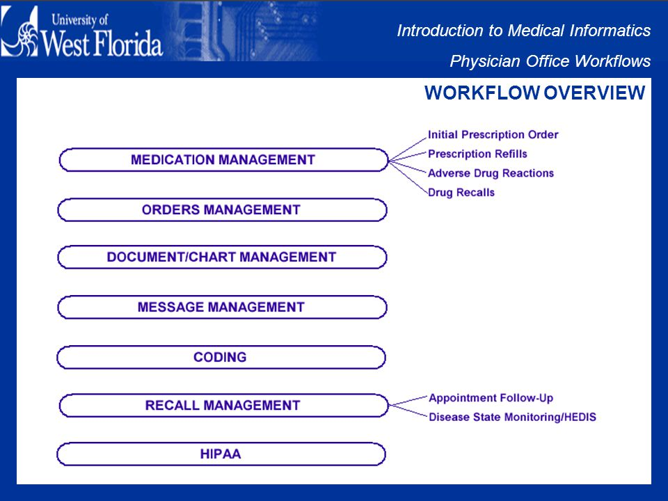 Introduction to Medical Informatics Physician Office Workflows OBJECTIVES The Objectives of this Session are: Restate all 7 Workflow Management Areas Restate all Sub-Workflows and Identify their Management Areas Identify all Common Points of Failure within these Workflows Understand the Reason for the noted Common Points of Failure