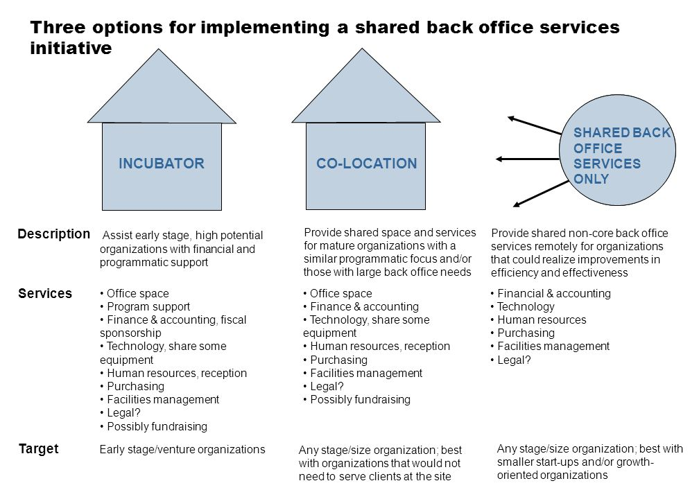 Three options for implementing a shared back office services initiative INCUBATORCO-LOCATION SHARED BACK OFFICE SERVICES ONLY Description Services Tar