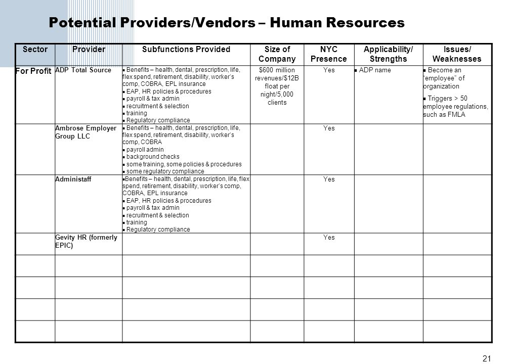 21 Potential Providers/Vendors – Human Resources SectorProviderSubfunctions ProvidedSize of Company NYC Presence Applicability/ Strengths Issues/ Weak