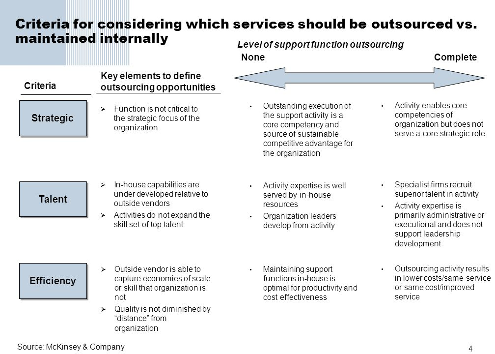 4 Criteria for considering which services should be outsourced vs. maintained internally Strategic Efficiency Talent Function is not critical to the s