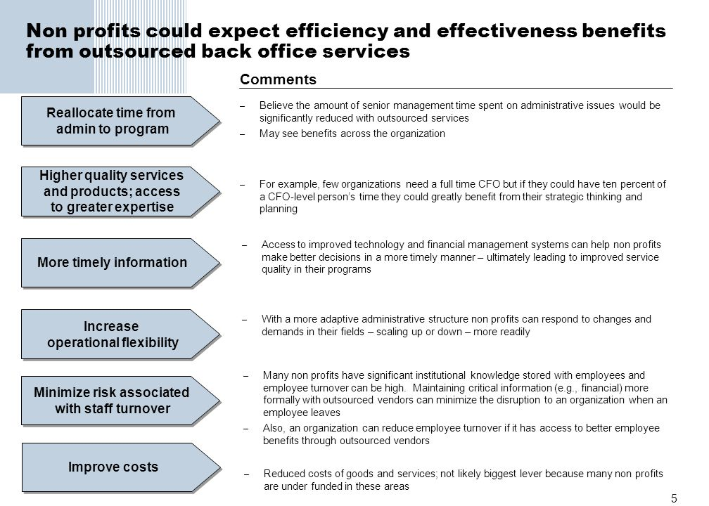 5 Non profits could expect efficiency and effectiveness benefits from outsourced back office services Reallocate time from admin to program Reallocate