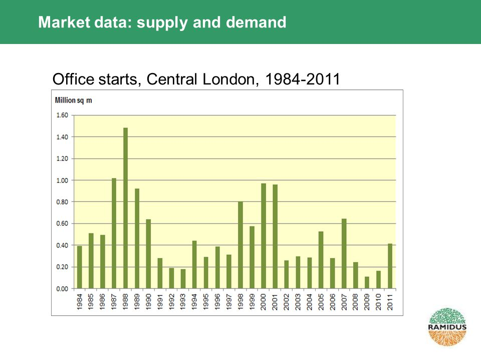 Market data: supply and demand Office starts, Central London, 1984-2011