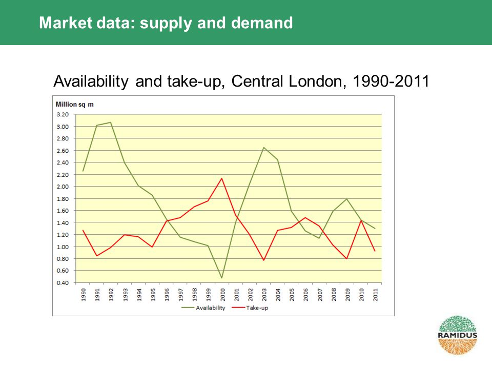 Market data: supply and demand Availability and take-up, Central London, 1990-2011
