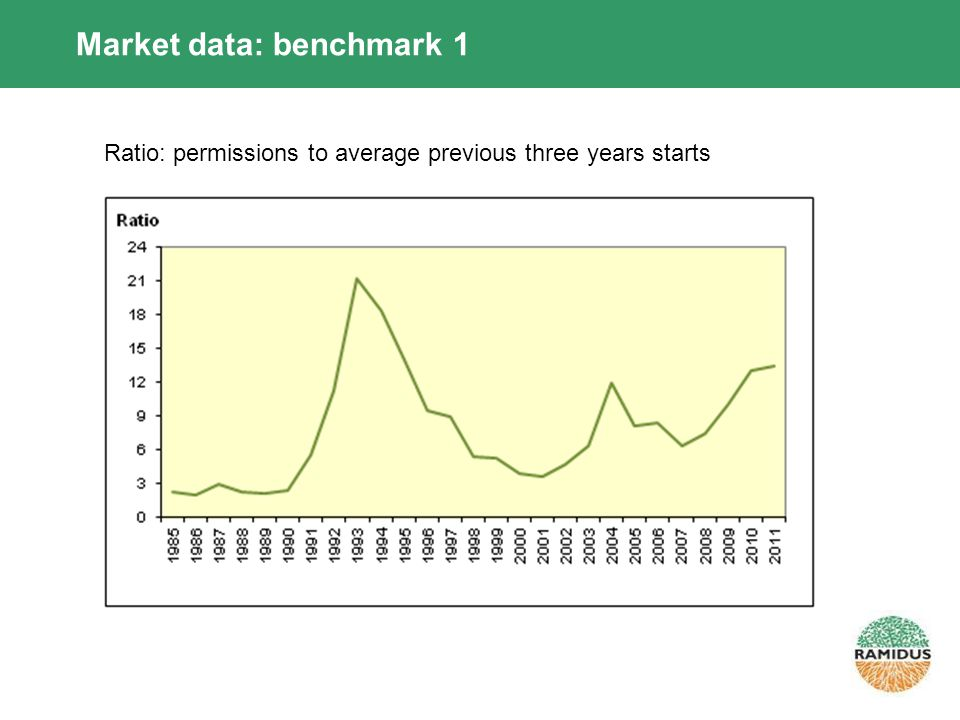 Market data: benchmark 1 Ratio: permissions to average previous three years starts