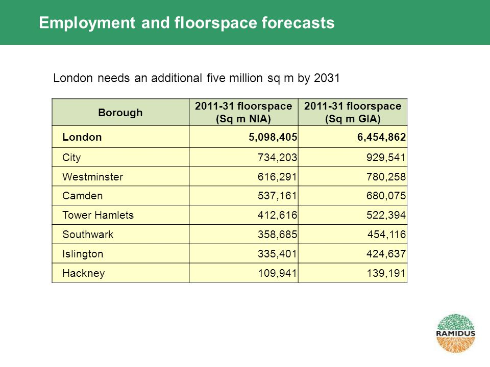 Employment and floorspace forecasts Borough 2011-31 floorspace (Sq m NIA) 2011-31 floorspace (Sq m GIA) London5,098,4056,454,862 City734,203929,541 Westminster616,291780,258 Camden537,161680,075 Tower Hamlets412,616522,394 Southwark358,685454,116 Islington335,401424,637 Hackney109,941139,191 London needs an additional five million sq m by 2031