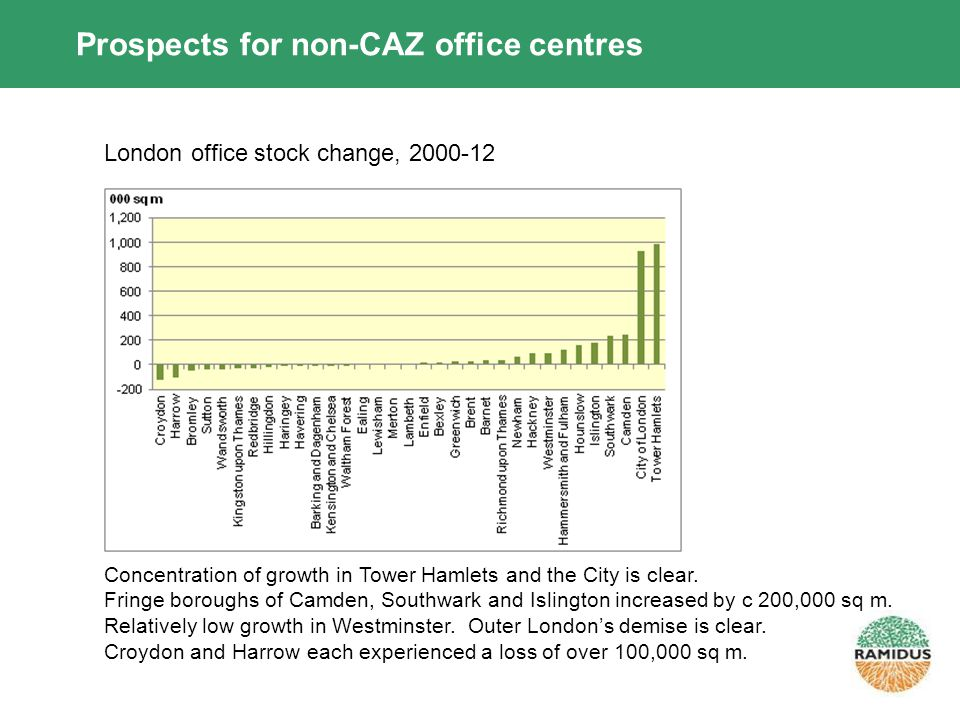 Prospects for non-CAZ office centres London office stock change, 2000-12 Concentration of growth in Tower Hamlets and the City is clear.