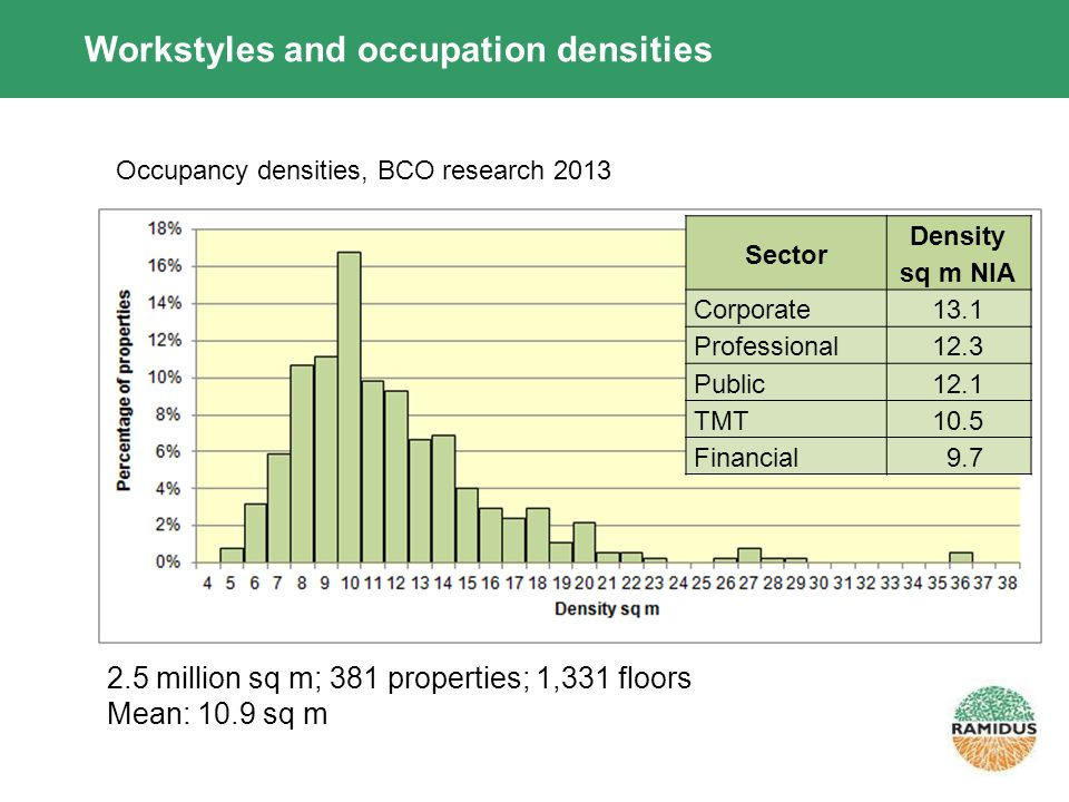 Workstyles and occupation densities 2.5 million sq m; 381 properties; 1,331 floors Mean: 10.9 sq m Occupancy densities, BCO research 2013 Sector Density sq m NIA Corporate13.1 Professional12.3 Public12.1 TMT10.5 Financial 9.7