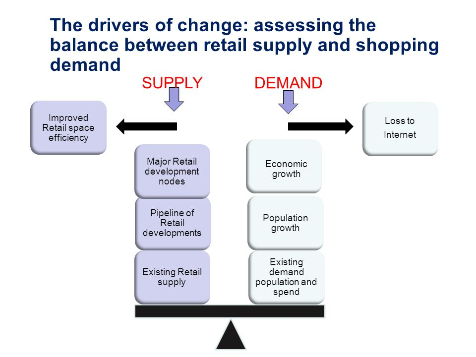 The drivers of change: assessing the balance between retail supply and shopping demand Existing demand population and spend Existing Retail supply Pipeline of Retail developments Improved Retail space efficiency Population growth Economic growth Major Retail development nodes Loss to Internet DEMAND SUPPLY