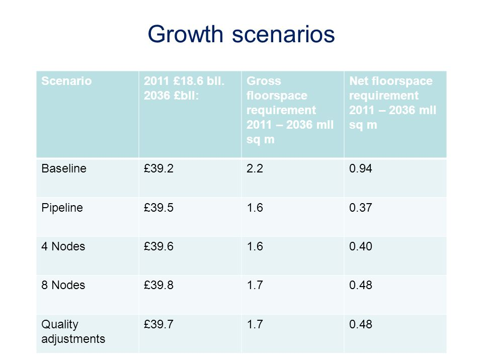 Growth scenarios Scenario2011 £18.6 bll.