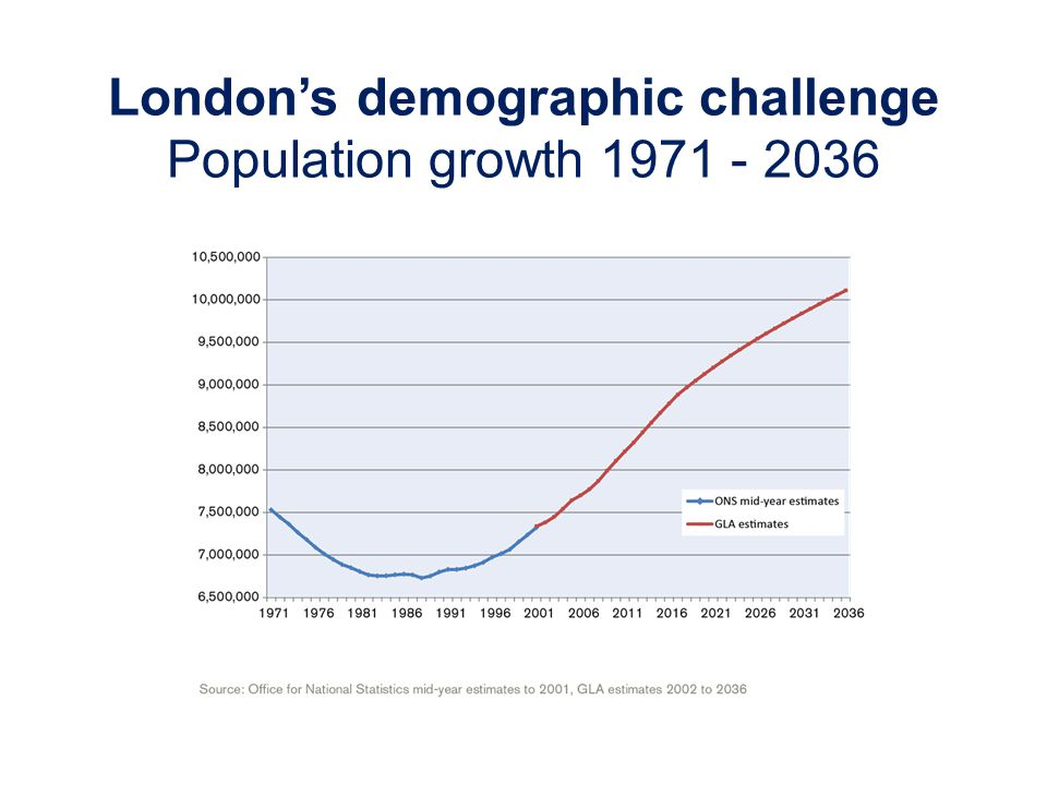Londons demographic challenge Population growth 1971 - 2036