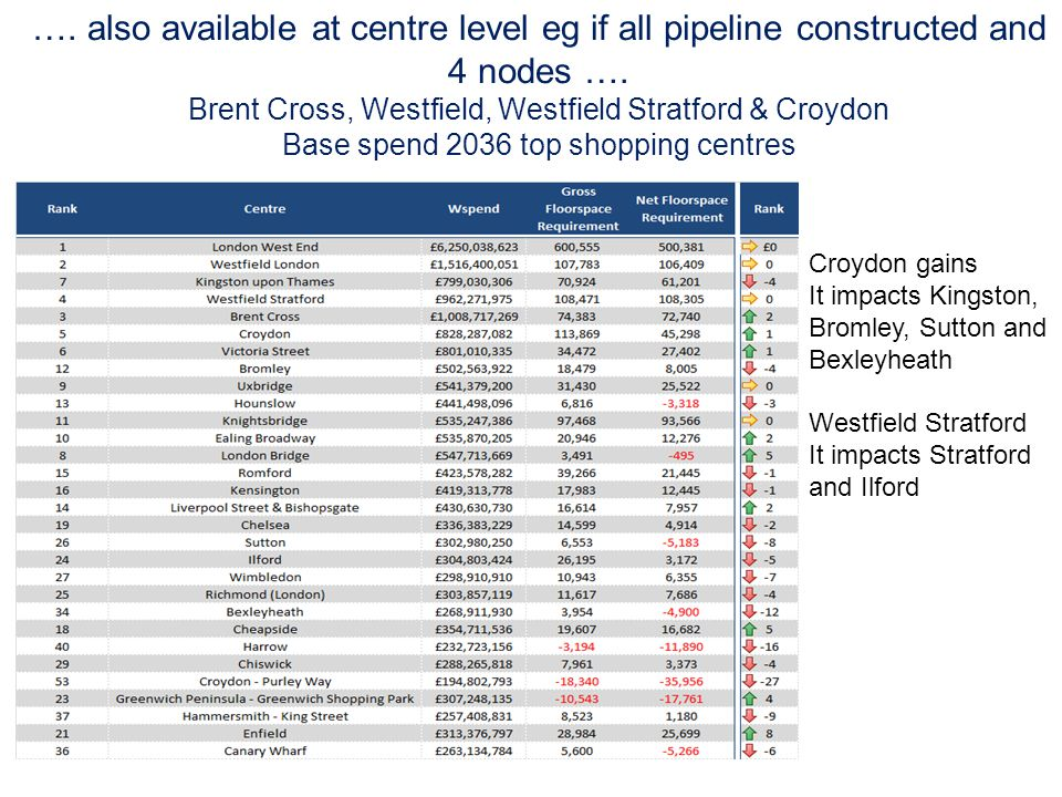 …. also available at centre level eg if all pipeline constructed and 4 nodes ….