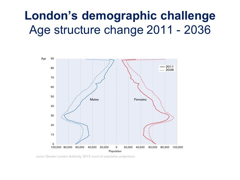 Londons demographic challenge Age structure change 2011 - 2036