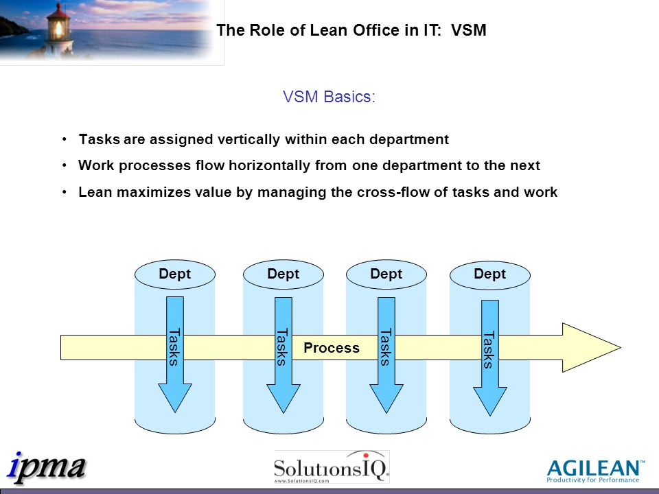 VSM Basics: Tasks are assigned vertically within each department Work processes flow horizontally from one department to the next Lean maximizes value by managing the cross-flow of tasks and work Dept Work Tasks Process The Role of Lean Office in IT: VSM