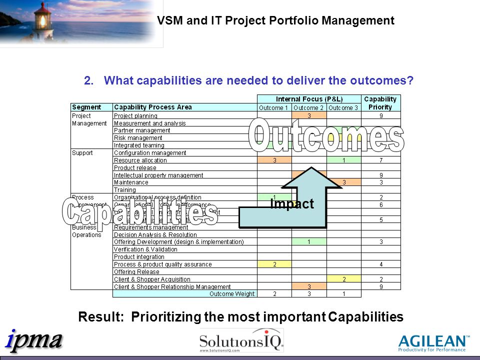 Result: Prioritizing the most important Capabilities Impact 2.What capabilities are needed to deliver the outcomes.